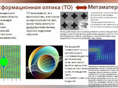 Трансформационная оптика и метаматериалы